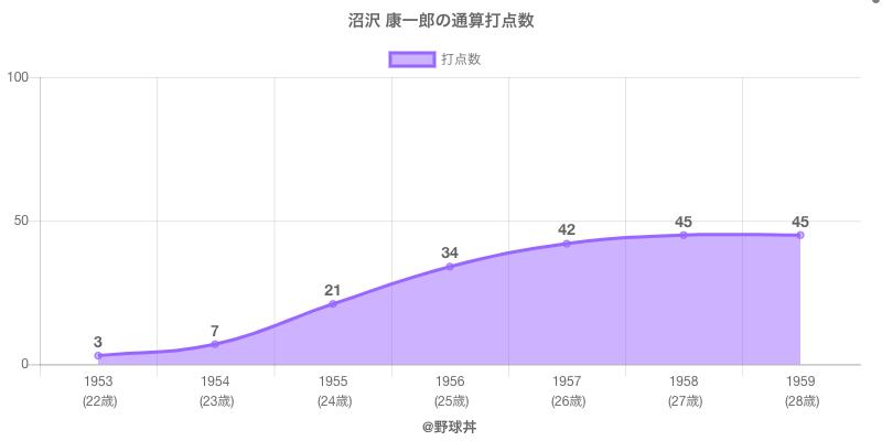 #沼沢 康一郎の通算打点数