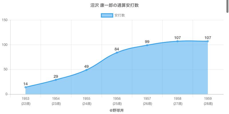 #沼沢 康一郎の通算安打数