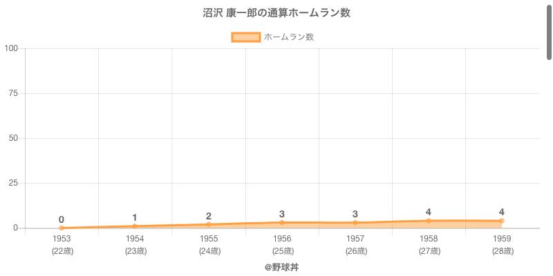 #沼沢 康一郎の通算ホームラン数