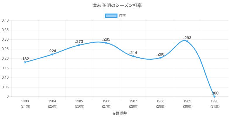 津末 英明のシーズン打率