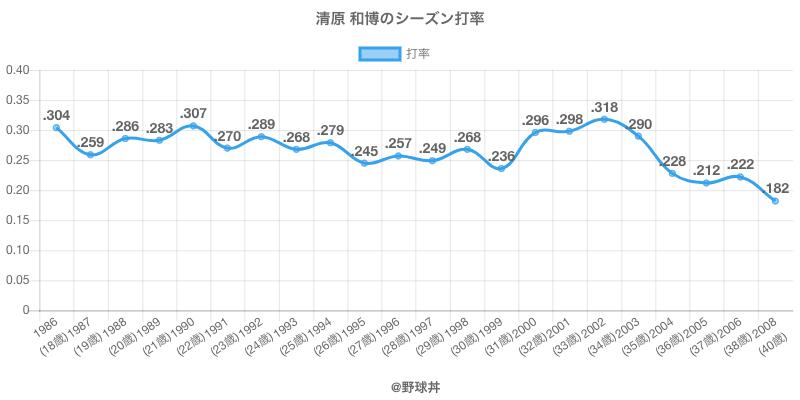 清原 和博のシーズン打率