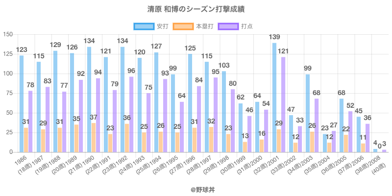 #清原 和博のシーズン打撃成績