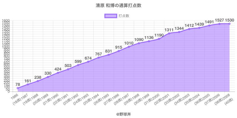 #清原 和博の通算打点数