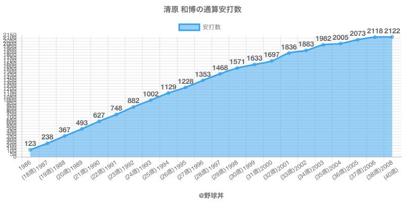 #清原 和博の通算安打数