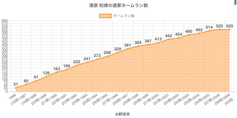 #清原 和博の通算ホームラン数