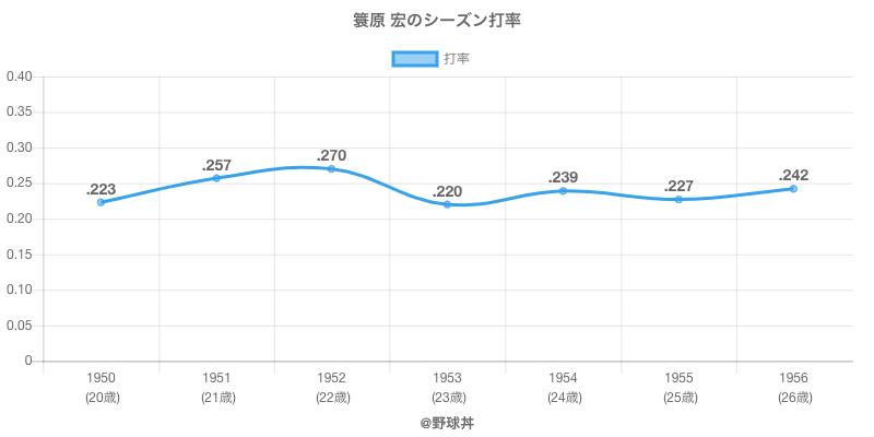 簑原 宏のシーズン打率