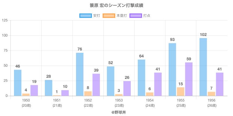 #簑原 宏のシーズン打撃成績