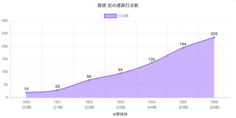#簑原 宏の通算打点数