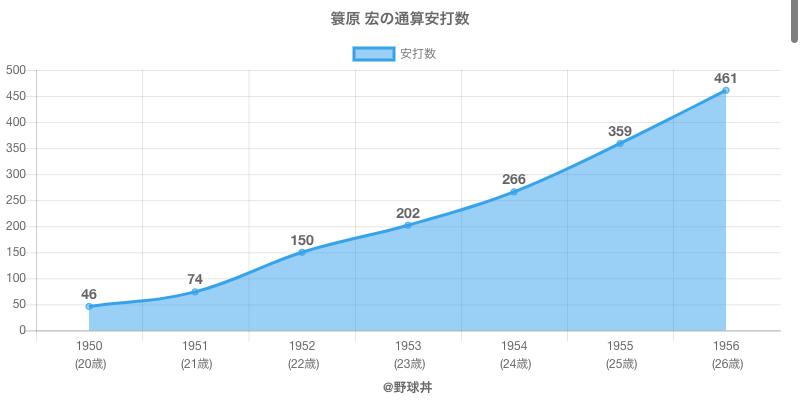 #簑原 宏の通算安打数