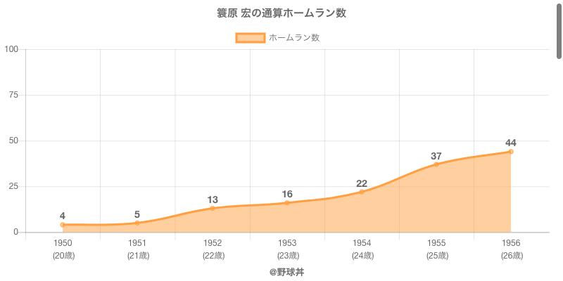 #簑原 宏の通算ホームラン数