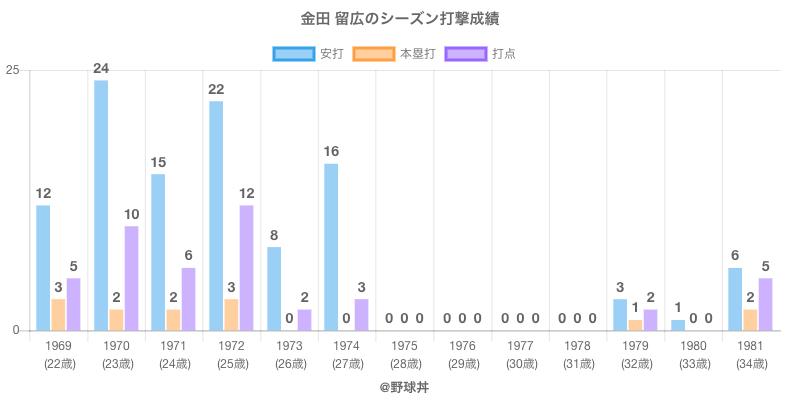 #金田 留広のシーズン打撃成績