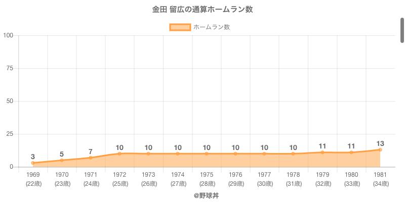 #金田 留広の通算ホームラン数