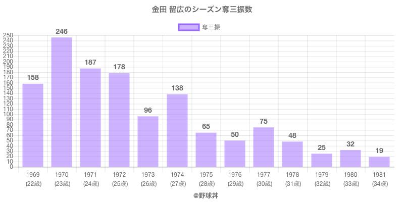 #金田 留広のシーズン奪三振数