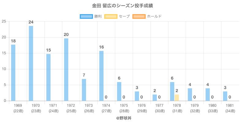 #金田 留広のシーズン投手成績