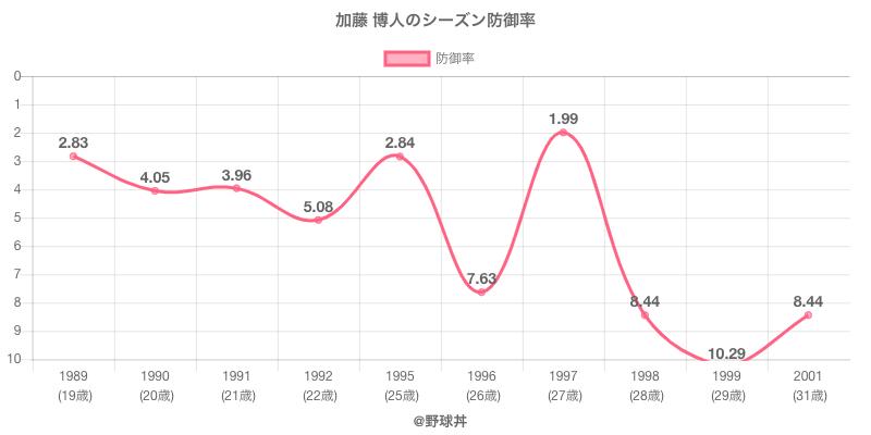 加藤 博人のシーズン防御率
