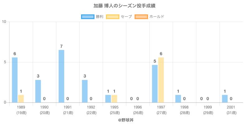 #加藤 博人のシーズン投手成績