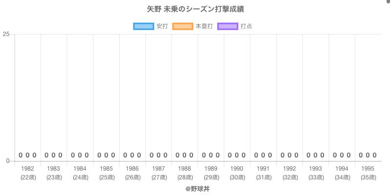 #矢野 未乗のシーズン打撃成績