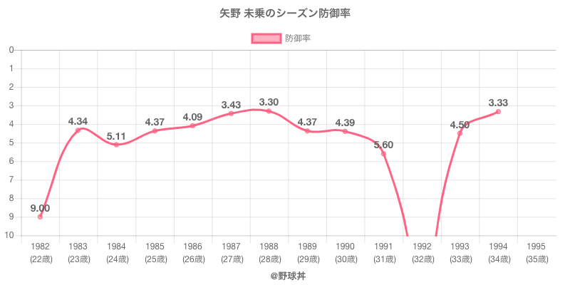矢野 未乗のシーズン防御率