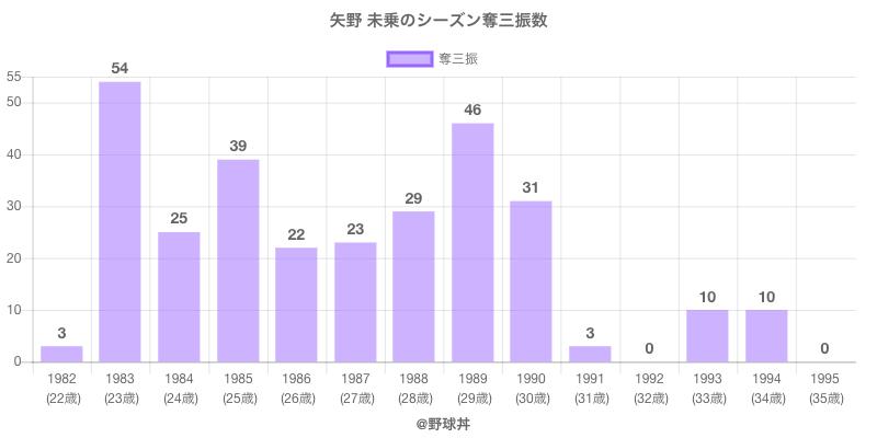 #矢野 未乗のシーズン奪三振数