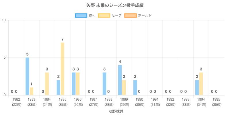 #矢野 未乗のシーズン投手成績