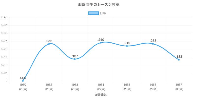 山崎 善平のシーズン打率