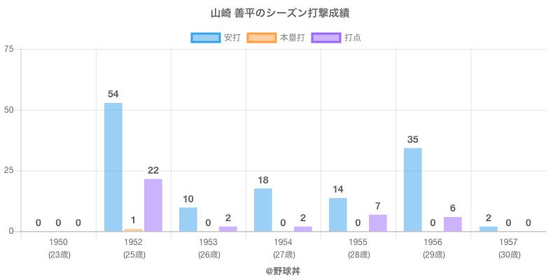 #山崎 善平のシーズン打撃成績
