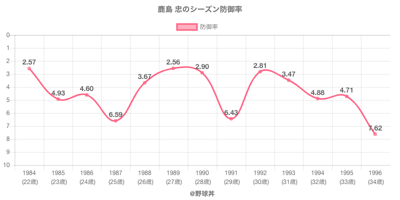 鹿島 忠のシーズン防御率