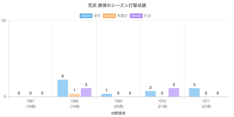 #荒武 康博のシーズン打撃成績