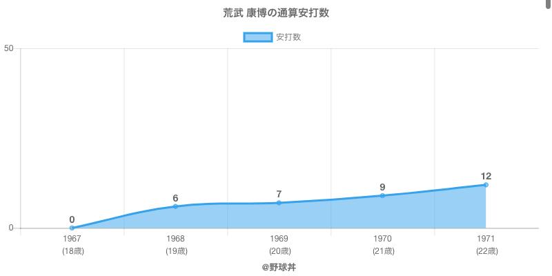 #荒武 康博の通算安打数