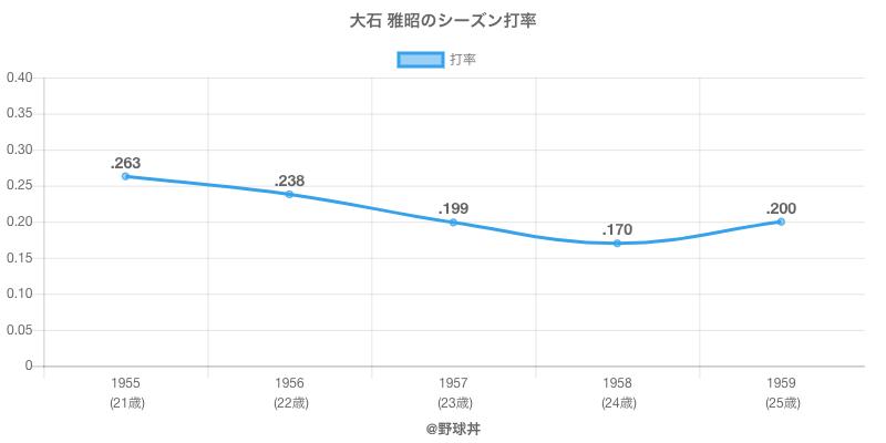 大石 雅昭のシーズン打率
