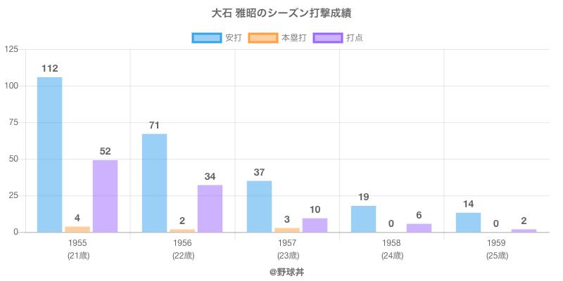 #大石 雅昭のシーズン打撃成績
