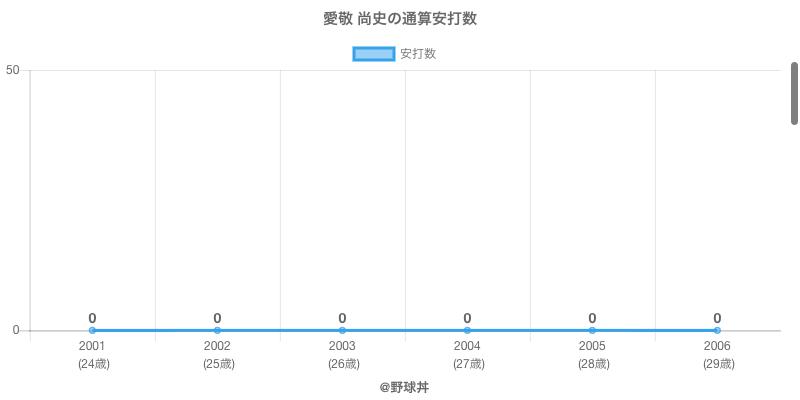 #愛敬 尚史の通算安打数