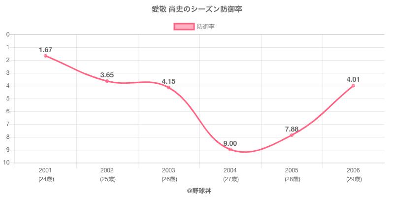 愛敬 尚史のシーズン防御率