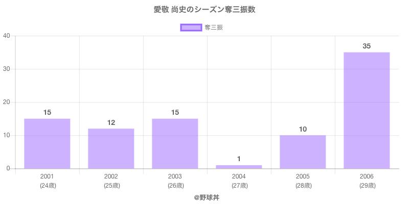 #愛敬 尚史のシーズン奪三振数