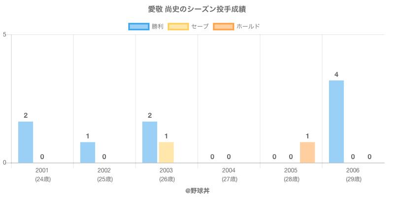 #愛敬 尚史のシーズン投手成績