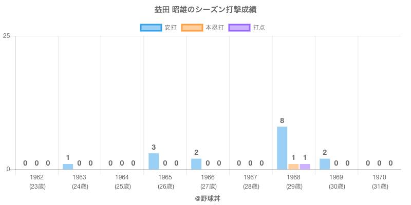 #益田 昭雄のシーズン打撃成績