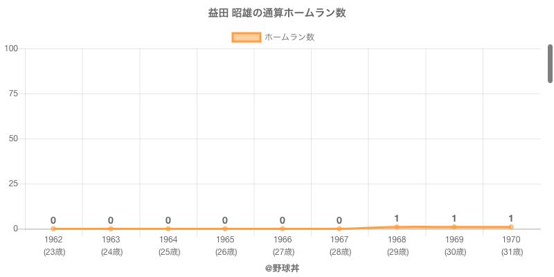 #益田 昭雄の通算ホームラン数