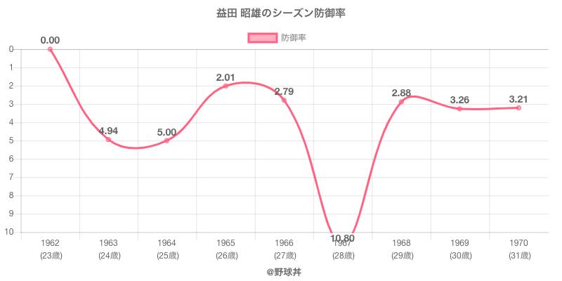 益田 昭雄のシーズン防御率