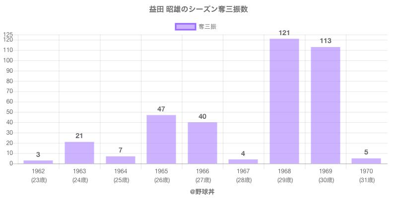 #益田 昭雄のシーズン奪三振数