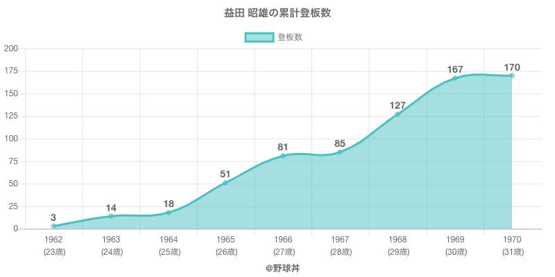 #益田 昭雄の累計登板数