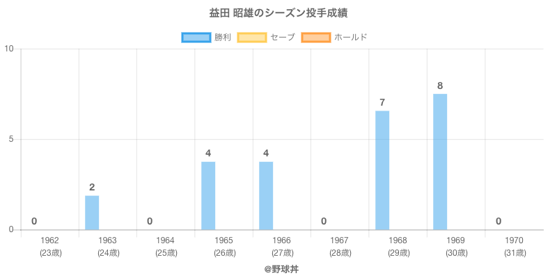 #益田 昭雄のシーズン投手成績