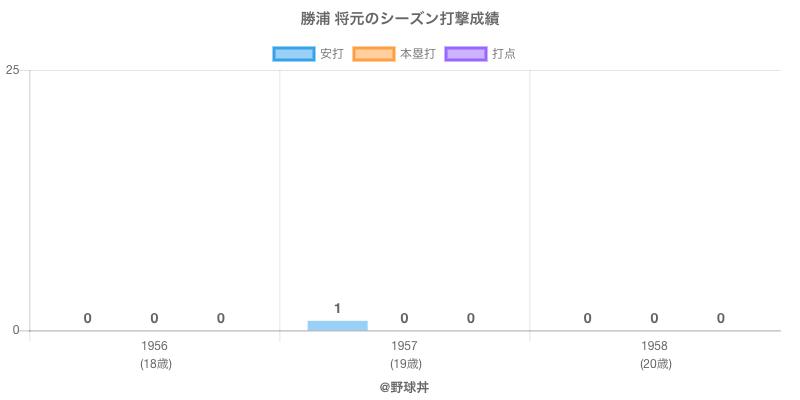 #勝浦 将元のシーズン打撃成績
