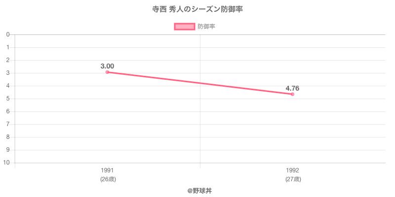 寺西 秀人のシーズン防御率