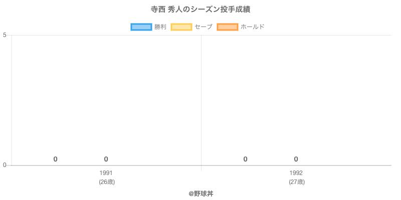 #寺西 秀人のシーズン投手成績