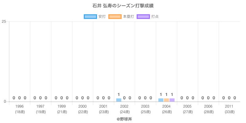#石井 弘寿のシーズン打撃成績