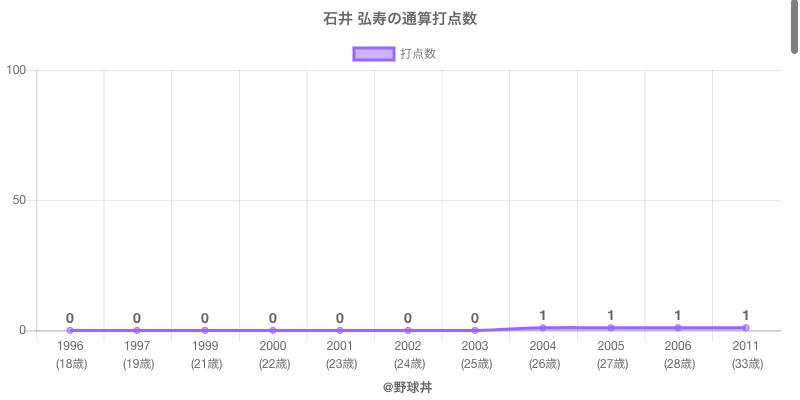 #石井 弘寿の通算打点数