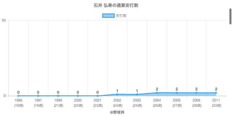 #石井 弘寿の通算安打数
