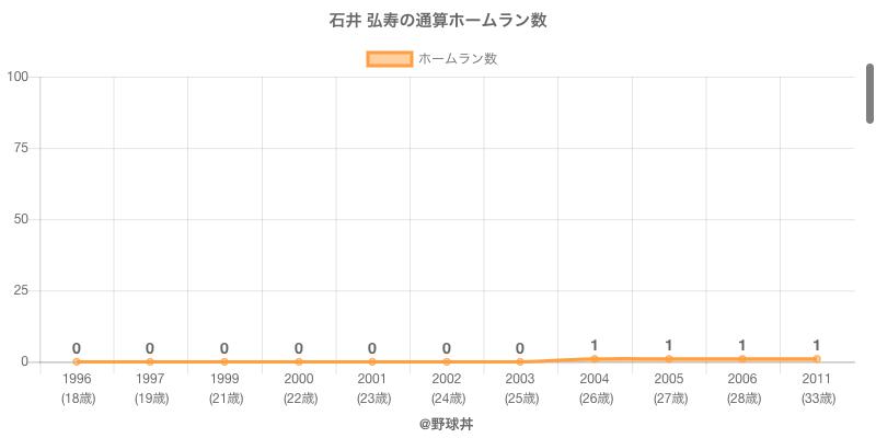 #石井 弘寿の通算ホームラン数