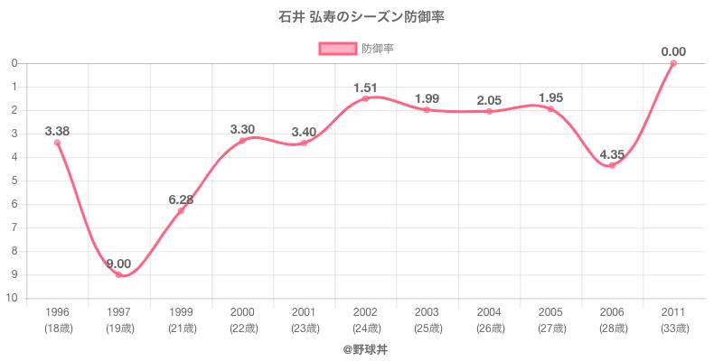石井 弘寿のシーズン防御率