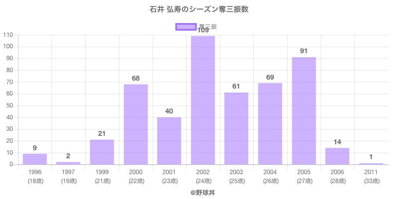 #石井 弘寿のシーズン奪三振数